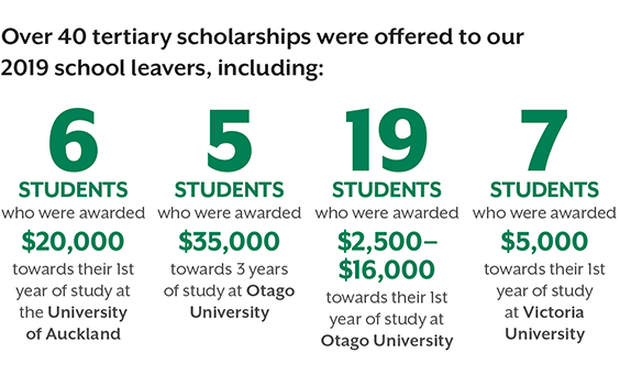 Tertiary Scholarships offered to 2019 school leavers